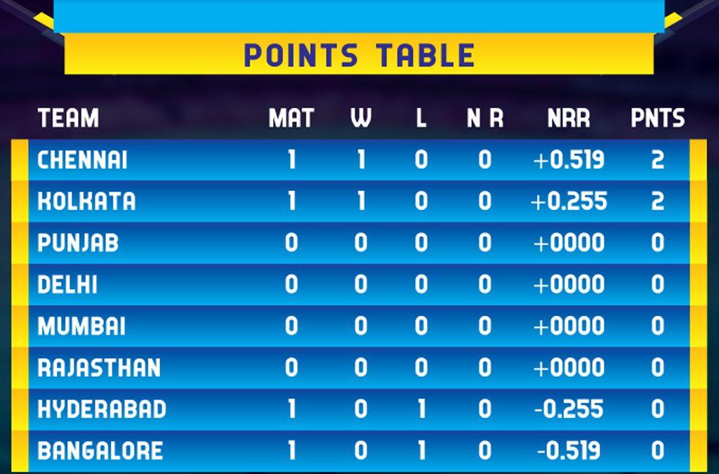 Indian Premier League IPL – Points Table